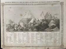 CHAINES DE MONTAGNES 1846