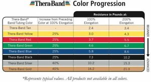 Theraband Beginner Starter Set Latex Free - Red, Green Resistance - 4FT