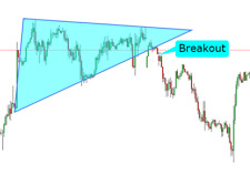 Super Breakout Trading System - Forex Trading System for MT4