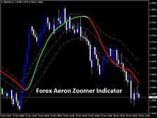 Forex Aeron Zoomer Indicator NEW 2017 MetaTrader 4