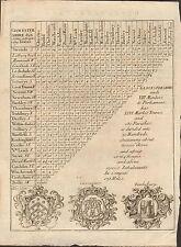 1800 CA Mapa Antiguo-Tabla de distancia triangular-Gloucestershire