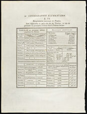 1785 - Cosmographie tableau des planètes - Astronomie, gravure
