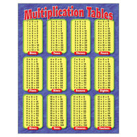 TREND CHART MULTIPLICATION TABLES GR 3-5 8174