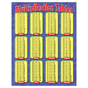 TREND CHART MULTIPLICATION TABLES GR 3-5