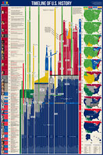 TIMELINE OF US HISTORY America From 1492-Present Educational Wall Chart POSTER