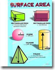 Surface Area - Educational Classroom Math Poster