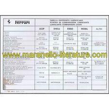 (0681) 1982 ferrari lubricants comparison chart-agip/shell/esso/mobil - 296/a