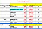 AU Tradelines - Improve your credit