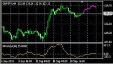 Forex Market Predictor - Xprofuter Indicator system