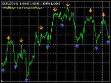 FOREX iMulticur and iX5 indicators FOR MT4 + Free Bonus
