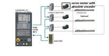 GSK CNC 3 axes RETROFIT KIT, MAZAK, MORISEIKI, HAAS,HITACHI,OKUMA VMC, W/PLC