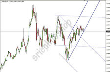 Forex Auto Drawing Multi Channel Indicator for Price action (Mt4)