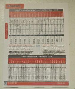 Hornady Handgun Powder Measure/ 366 Auto/ Apex Bushing Chart-(Copy)