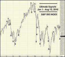 MORE INPUT /DATA /BONUSES: Ultimate Stock Market Indicator /Index/Futures/Stocks