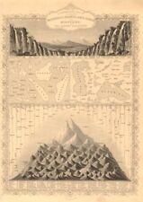 EASTERN HEMISPHERE. Falls rivers mountains. No Everest. TALLIS & RAPKIN 1851 map
