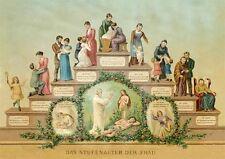 Die Lebensalter der Frau Stufenalter Lebensrad Geburt Ehe Tod Lebensrad Exz 2
