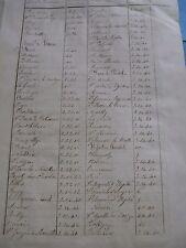 PAUL D'ALBIGNY Manuscrit Autographe Signé MESURES 1856 HISTORIEN FOREZ VIVARAIS