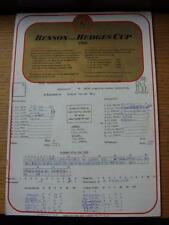 17/05/1980 Cricket Scorecard: Warwickshire v Oxford & Cambridge Combined Univers