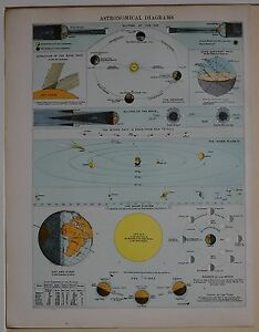 1910 ORIGINAL PRINT ASTRONOMICAL DIAGRAMS SOLAR SYSTEM ECLIPSES TIDES MOON