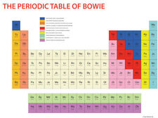 PERIODIC TABLE OF DAVID BOWIE 52 X 72CM LARGER VERSION ONLY FOR SALE IN JAPAN