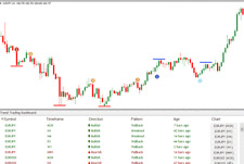 FOREX TREND TRENDING DASHBOARD MONITOR INDICATOR EA SYSTEM MT4