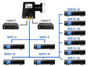 GigaBlue Ultra Unicable LNB 24 SCR - 2 Legacy UHD 4K Ideal für FBC Tuner NEU