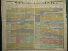 1807 LARGE CHART GENEALOGY EVOLUTION OF EMPIRES BEGINING of the WORLD to PRESENT