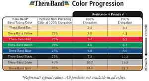 3 Thera-Band, Theraband Resistance Bands, 5 Feet Each (Free Shipping)
