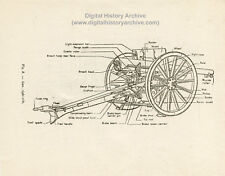 WWI US Army Artillery Manuals 1914-18
