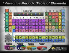 Periodic Table Of Elements Interactive Wall Chart Laminated Poster Print, 42x32