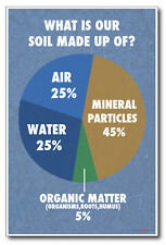 What Is Our Soil Made Of - NEW Classroom Biology Science Poster