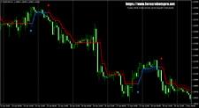 Trading Systems | Expert Advisors | Forex MT4 Indicators - HalfTrend v1.02