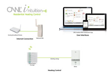 OWL Intuition smart heating and hot water controls - Control form your phone