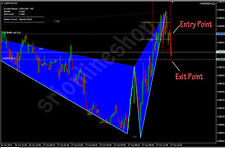 Forex Harmonic Pattern Trading system and Expert Adviser (EA) Auto Trading (Mt4)
