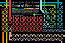 (LAMINATED) SMITHSONIAN TABLE OF ELEMENTS POSTER (91x61cm) SCIENCE PICTURE PRINT