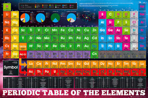 Periodic Table Of The Elements - Educational Poster / Print (2018 Edition)