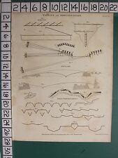 1810, daté du impression antique ~ ~ tactiques & fortification enfilade champ echellon
