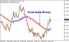 Super Scalp Winner - Forex Indicator