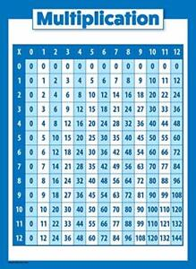 Multiplication Table Poster for Kids - Educational Times Table Math Chart Lam...