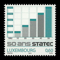 Luxembourg 2012 - 50th Anniversary of STATEC - Sc 1331 MNH