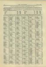 1883 Table Of Shipbuilding In Great Britain In 1882 North-east Dominance