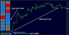 FX Eagle Forex System Indicator No Repaint Arrow MT4 Signal Strategy Profitable