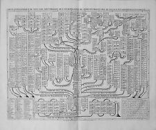 Antique map, Carte ... de tous les souverains de l'europe issus de Charles-Magne