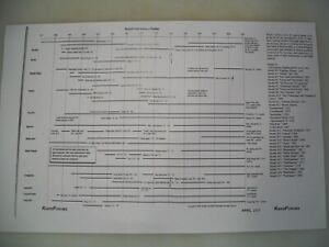 Randall Made Knife Knives Time Line Reference Guide