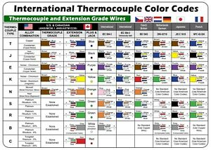 "International Thermocouple Color Codes MAGNETIC Chart 8""x5.5"""