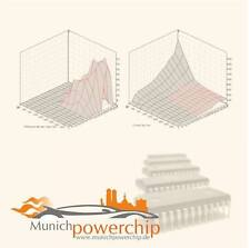 Leistungssteigerung Chiptuning für Mercedes Viano Vito W639 3.0 CDI