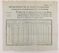 Monnaie de Cuivre fabriquée à Rouen 1792 Seine Maritime Révolution Française