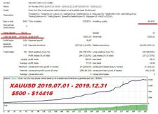 Forex Robot EA  Master Gold for XAUUSD on channel breakdown unlimited version