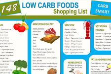 148 Low Carb Foods Shopping List: Ebook Cheat Sheet & Bonus Infographic (2 PDFs)