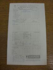 31/05/1975 Cricket Scorecard: Derbyshire v Lancashire  [At Buxton] (results fill